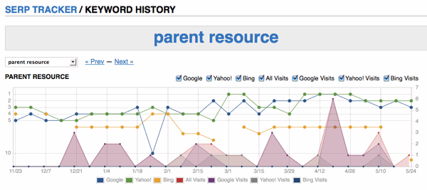 Keyword Ranking History with Google Analytics