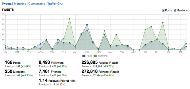 Twitter Monitoring Graph