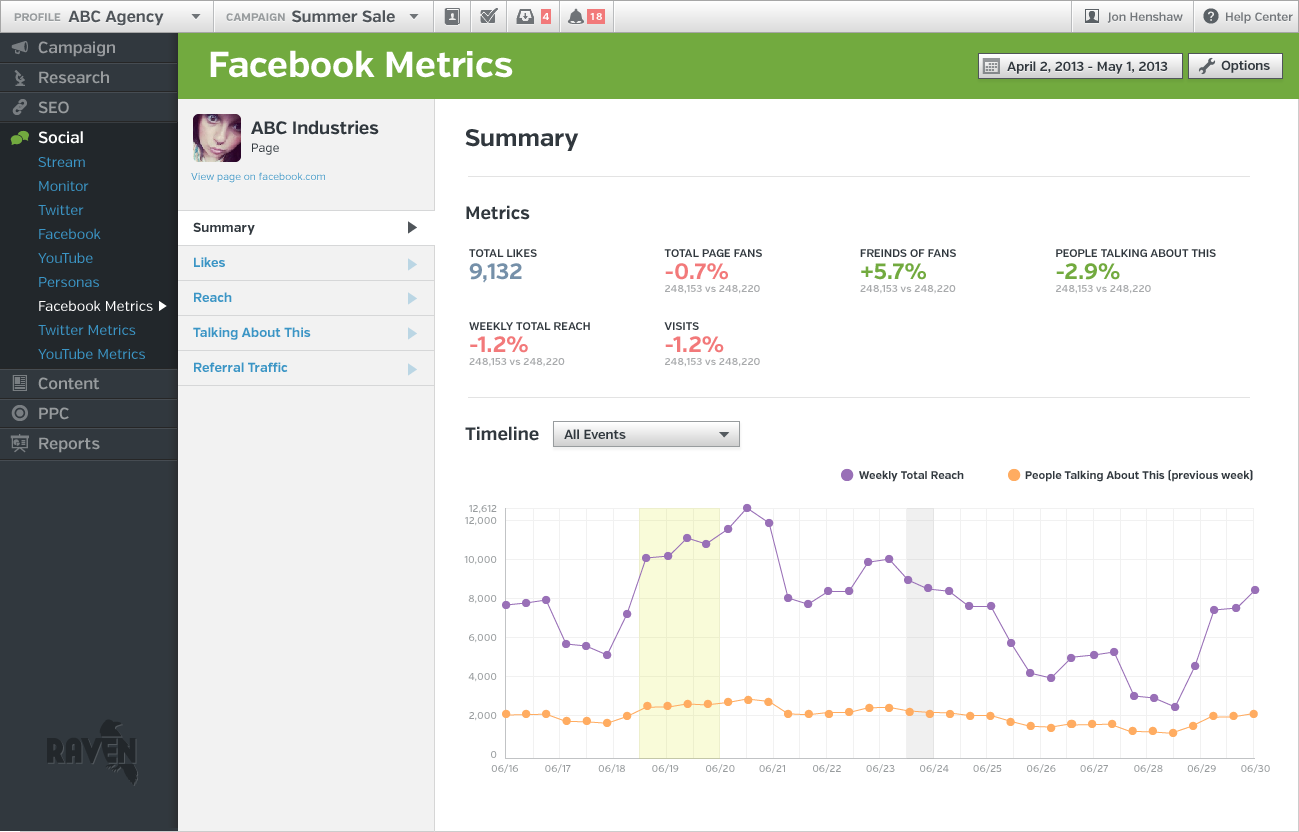New Raven Facebook Metrics